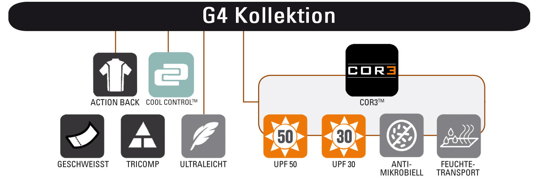 Simms G4 Guide Kollektion