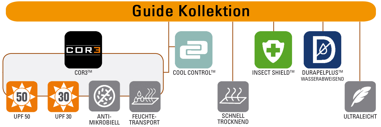 Simms Guide Kollektion