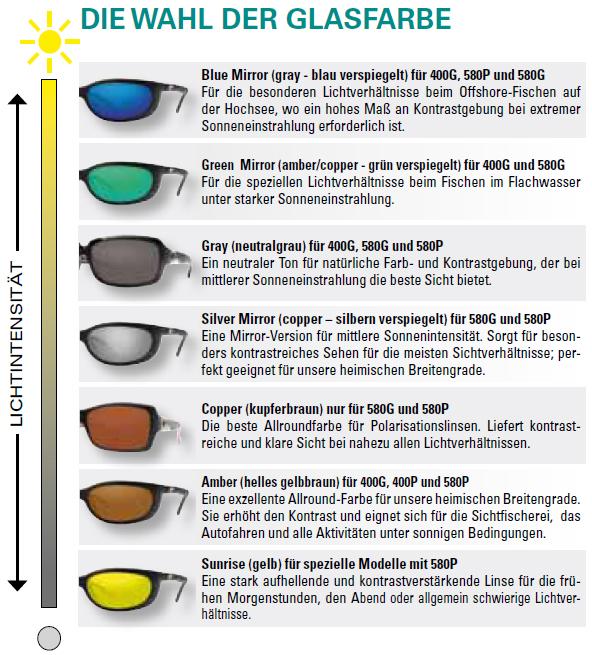 Welche Glasfarbe für Polbrille zum Angeln